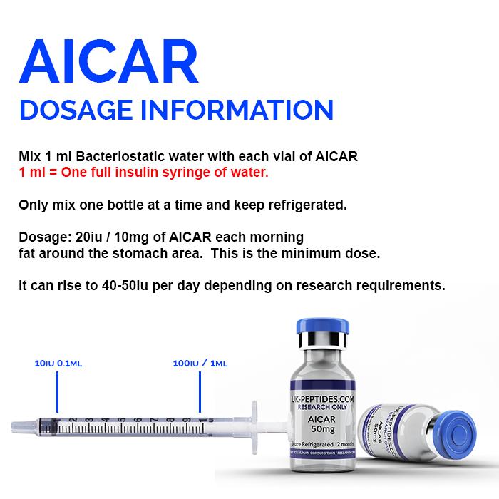 AICAR Dosage Information